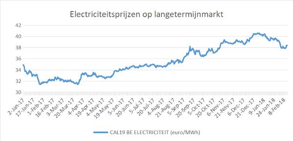 elektriciteitsprijzen lange termijn