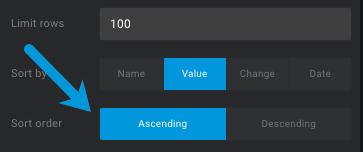 change the sort order in databox from descending to ascending