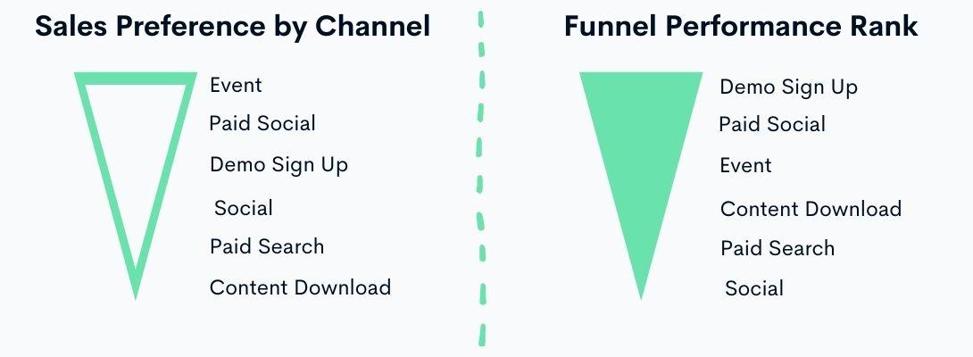 sales preference vs funnel performance