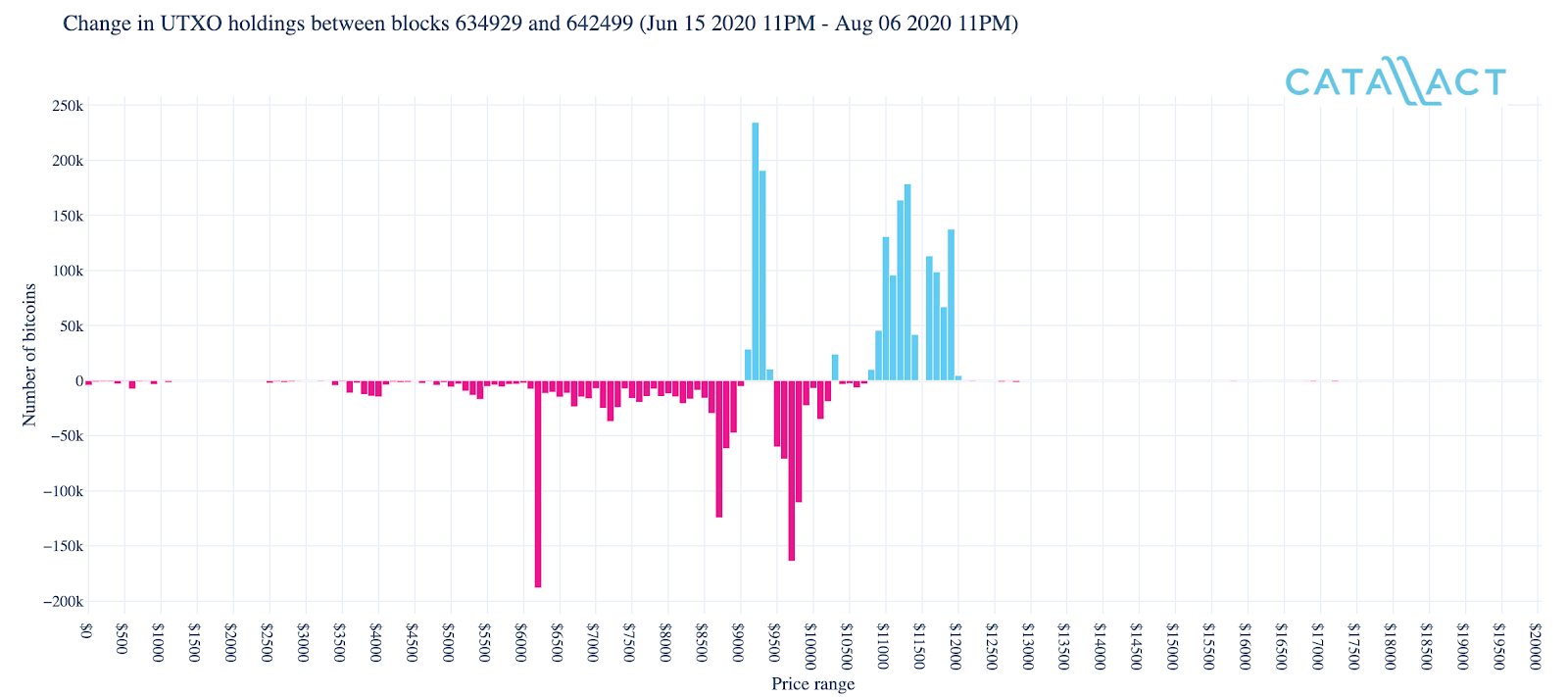 Change in Bitcoin UTXO holdings across various Bitcoin price points