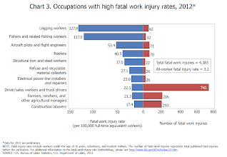 Photo: USA  Can you see something peculiar in this chart? If you can't find it see the next pictures.    (NATIONAL CENSUS OF FATAL OCCUPATIONAL INJURIES IN 2012 (PRELIMINARY RESULTS) http://www.bls.gov/news.release/cfoi.nr0.htm )