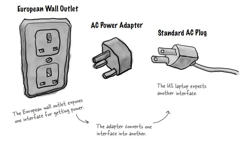 Adapter Pattern trong thế giới thực