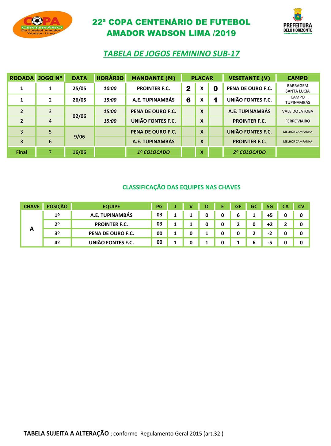 Tabela de jogos e classificação da Copa Centenário 2019 - Feminino Sub-17 - Fonte: SMEL/PBH