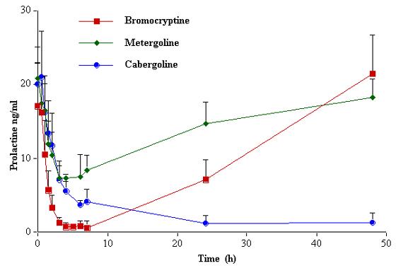 Концентрация пролактина в сыворотке крови собак, получивших перорально разовую дозу бромокриптина (25 мкг/кг), метерголина (200 мкг/кг) или каберголина (5 мкг/кг). Из [58].