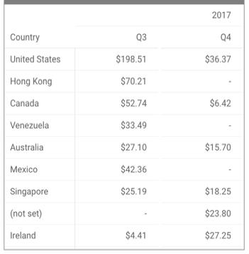 Pivot table reference - Data Studio (Beta) Help