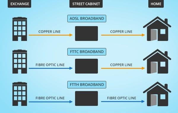 80Mb Broadband
