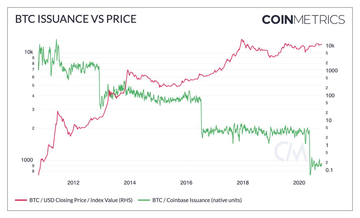 Inflação de bitcoin vs. preço. Fonte: Coinmetrics.