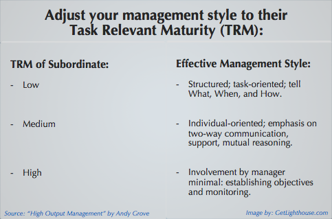 coaching employees should include Task Relevant maturity