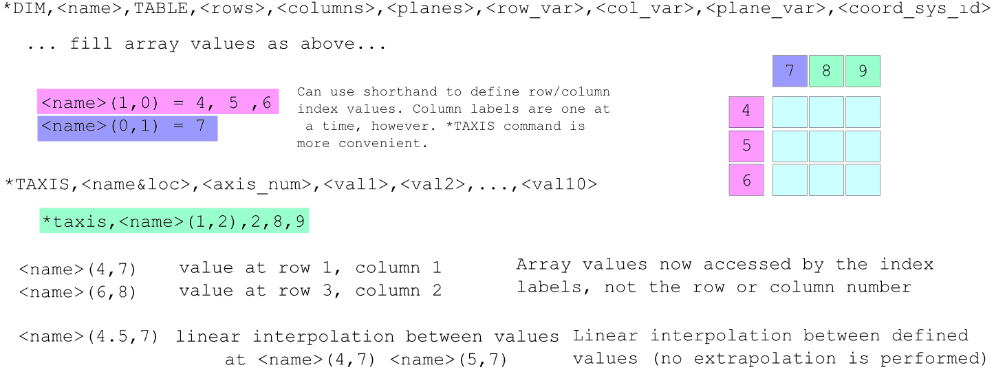 ANSYS | вместо указания постоянных величин во многих командах APDL можно использовать таблицы