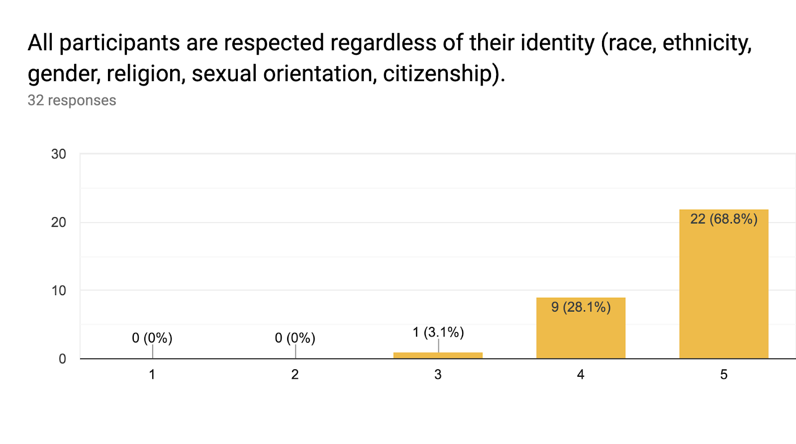 Forms response chart. Question title: All participants are respected regardless of their identity (race, ethnicity, gender, religion, sexual orientation, citizenship).. Number of responses: 32 responses.