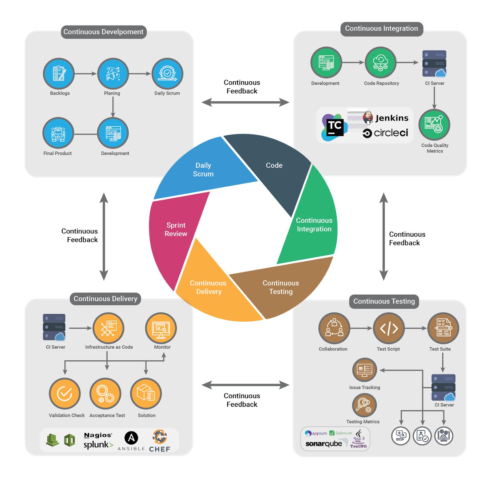 C:\Users\Prima.Saraiya\Downloads\final devops blog diagram [Recovered]-01-01.png