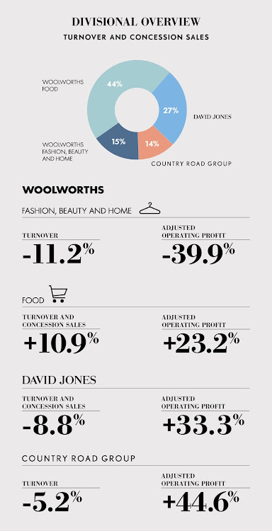 Divisional overview: Picture: SUPPLIED/WOOLWORTHS
