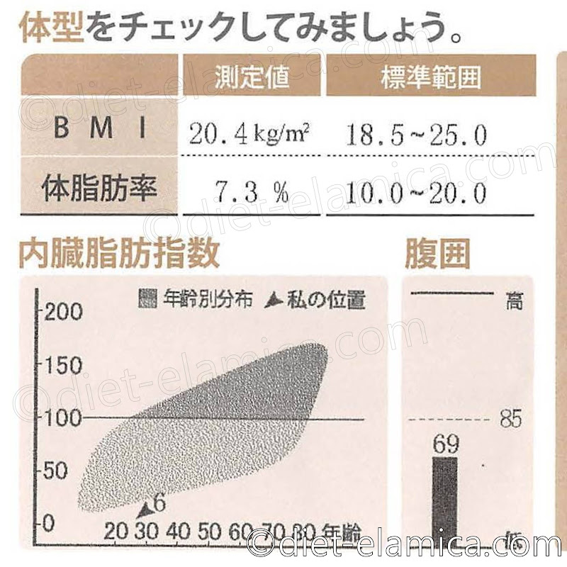 体脂肪率7.3%