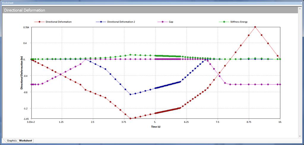 ANSYS С помощью инструмента «Result Tracker» можно определить величины, которые вы хотите отслеживать в процессе решения, такие как перемещение, зазор в контактных парах или энергетические параметры