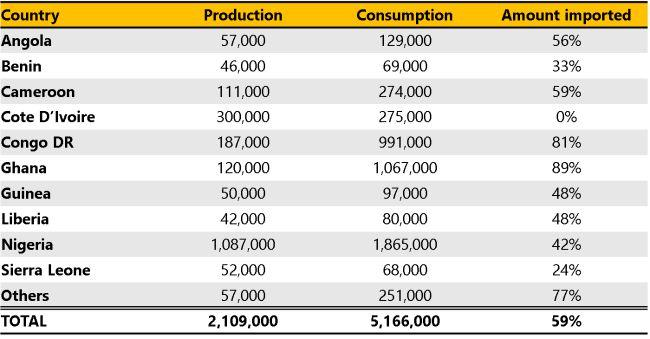 Table - Palm oil production and consumption in Africa
