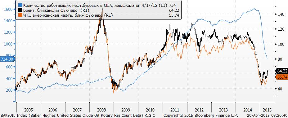 Итак, возникает шанс, что производство нефти в США отреагирует раньше, чем заполнятся бачки хранилища