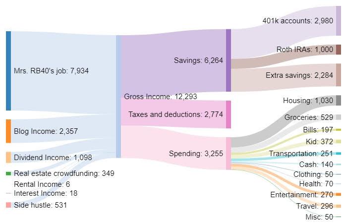 Augusta naudas plūsmas Sankey diagramma