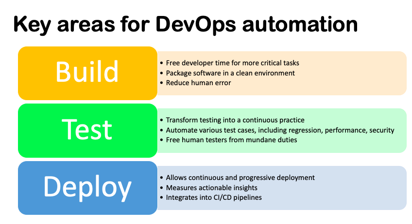 3 key areas for DevOps automation