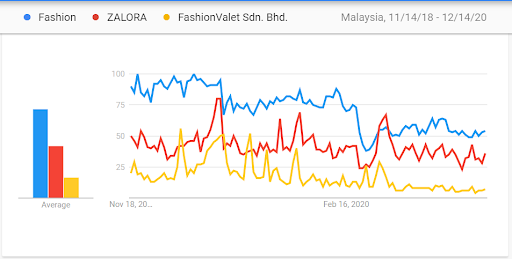 Google trends - Chart indicating Malaysian buyer's interest in Fashion products