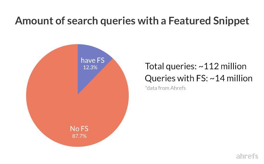 featured snippet stats