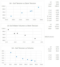 Photo: Soil tension tracked stem tension with an R-squared of 95%.
