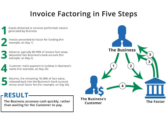 step by step Invoice factoring