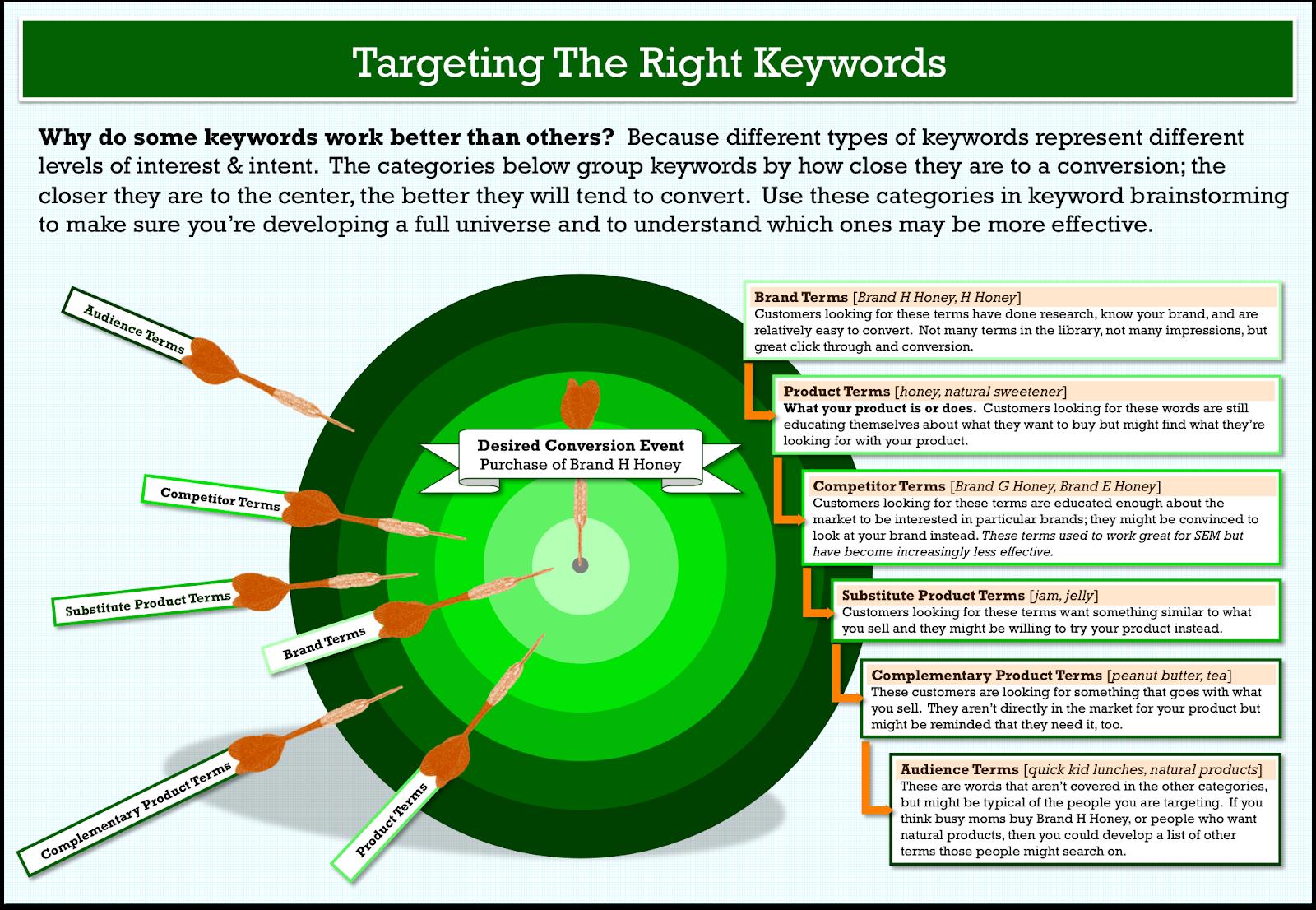 keyword-research-target-model