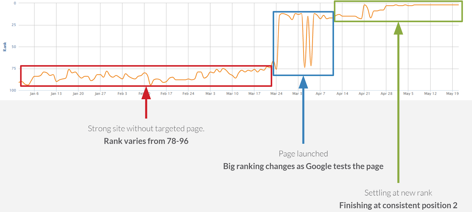 screenshot of graph showing timeline before launching a targeted page compared to after, where it finishes as consistent position 2