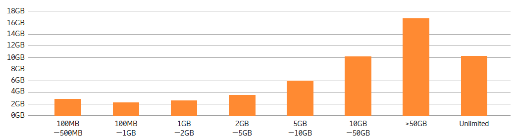 Figure 4: Average data consumption is still limited – despite unlimited plans. Source: Ericsson analysis of AppAnnie data (October 2018)