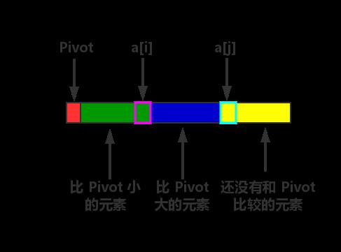 """第一个元素作为 """"Pivot"""" 的 """"QuickSort"""""""