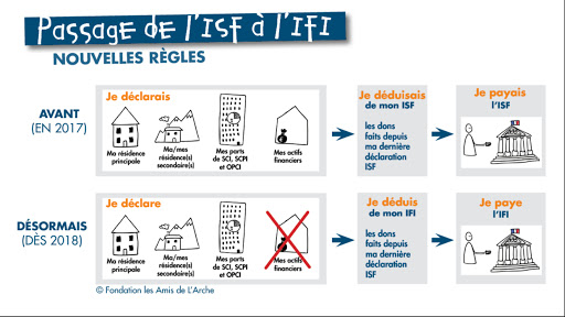 IFI nouvelles règles fiscalité 2019