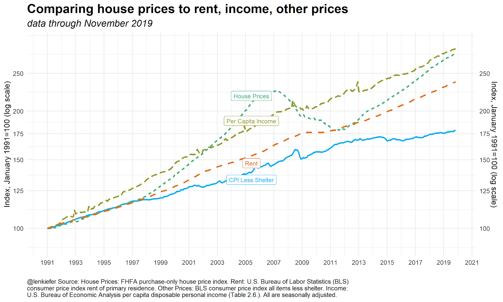 Percapita income vs prices