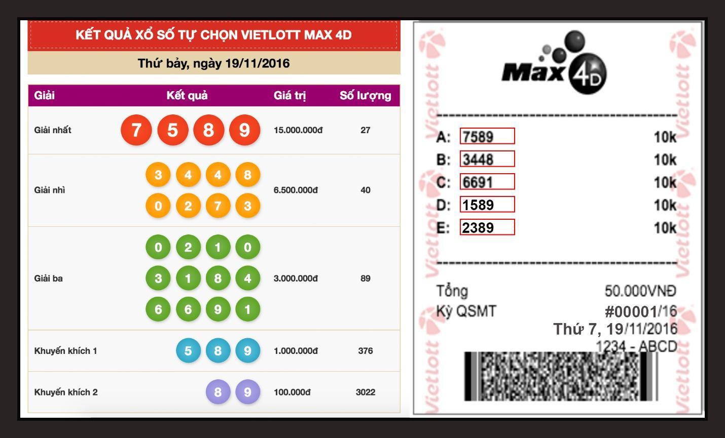 Thông tin xổ số max 4D