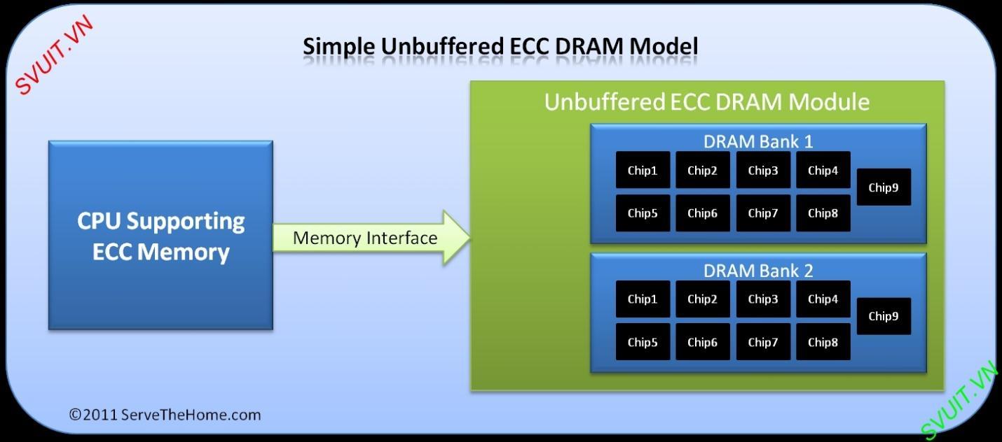 RAM Unbuffered ECC (1)