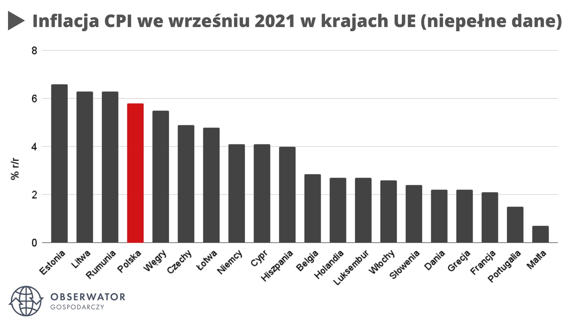 Inflacja CPI we wrześniu UE