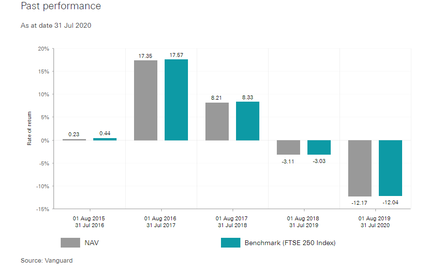 FTSE 250 index fund performance Vanguard
