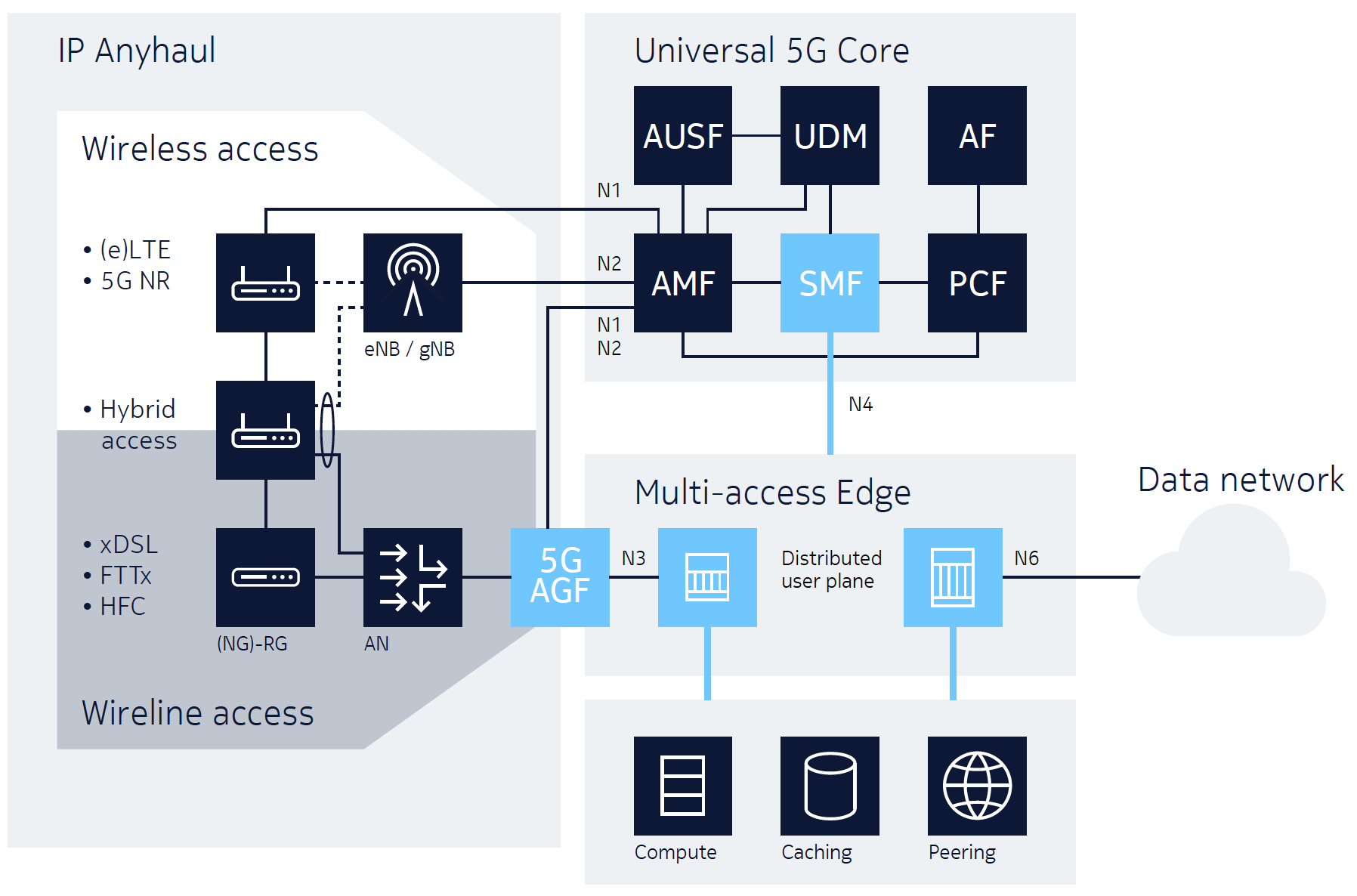 Figure 6. 5G fixed-mobile convergence on a multi-access edge and universal 5G core