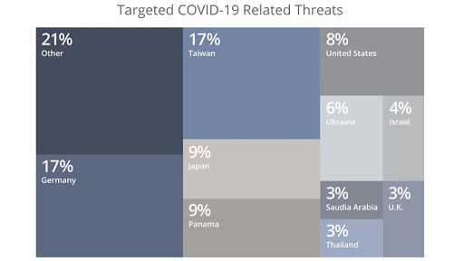 Figure 1. Targeted COVID-19 related threats by country