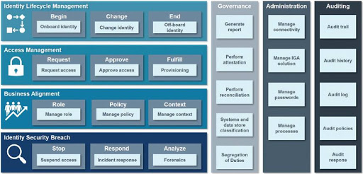 Identity Governance and Administration domains within the IdentityPROCESS+ framework.