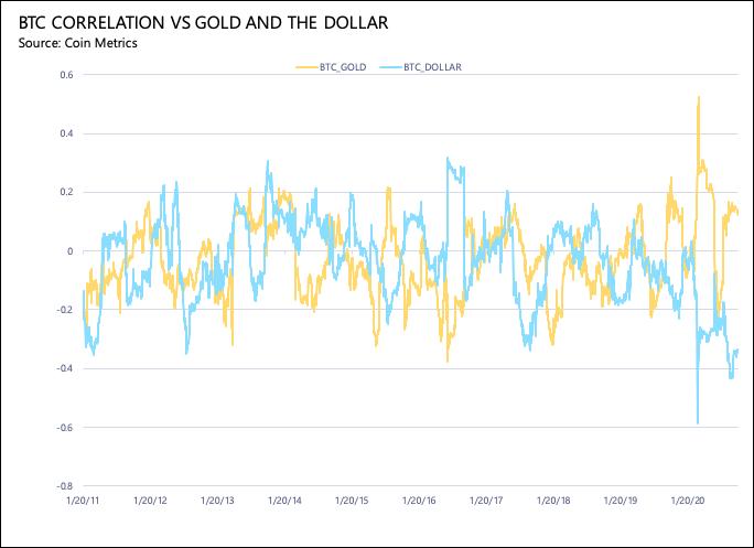 Bitcoin: correlação com o ouro em amarelo e a correlação com o dólar em azul. Fonte: Coinmetrics.