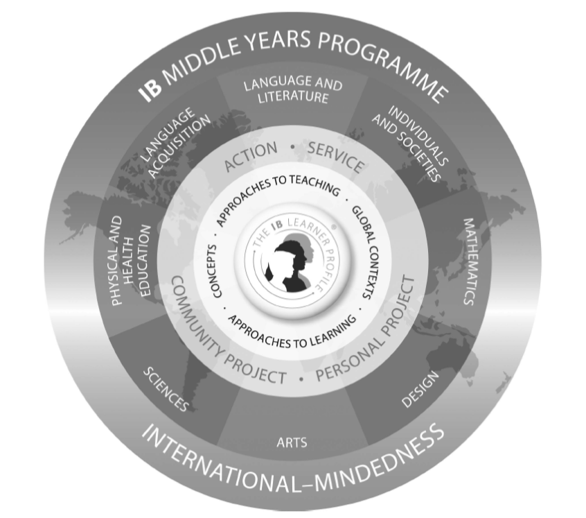 MYP Program Model.png