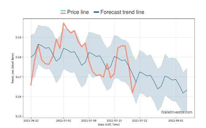 HBAR price prediction 2021-2022 6