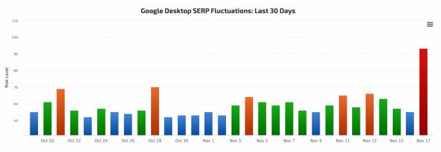 RankRanger báo cáo biến động SERPs - thể hiện Google cập nhật thuật toán 17/11 - 18/11