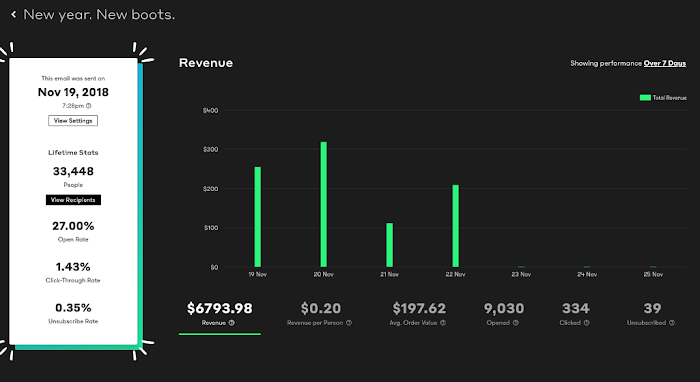 Broadcasts Revenue Dashboard