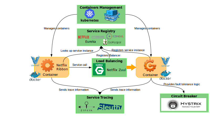Microservices Big Picture