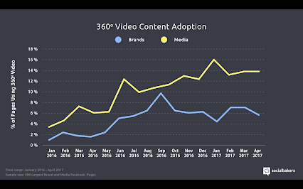 Only around 14% of top 500 facebook media pages adopted 360 pics or vids