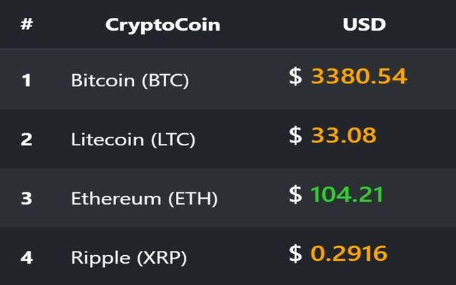 CryptoCoins - Live Rates