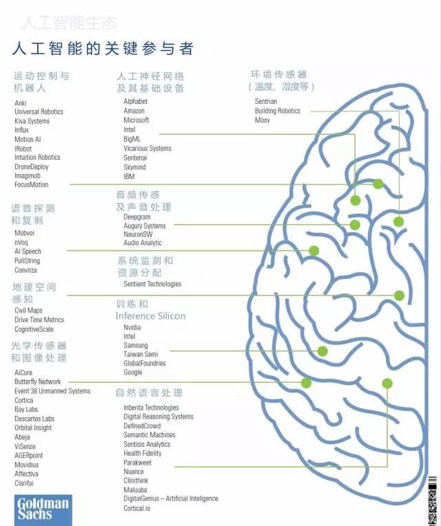 高盛AI生态报告:美国仍是主导,中国正高速成长