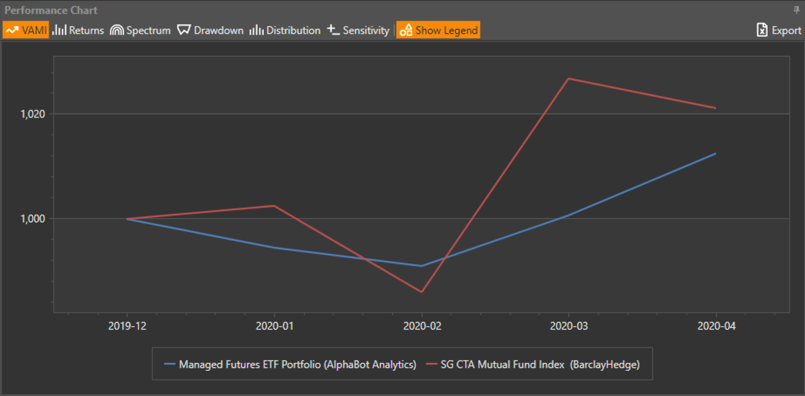 VAMI Chart of Managed Futures ETF Portfolio vs SG CTA Mutual Fund Index performance