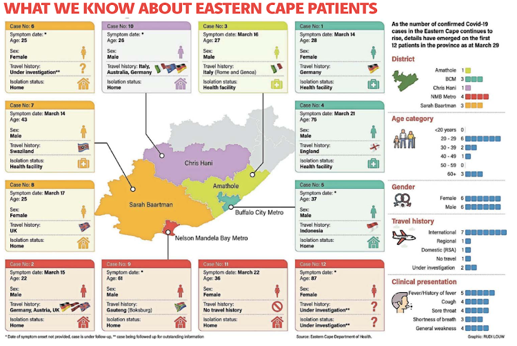 What we know about Eastern Cape COVID-19 patients